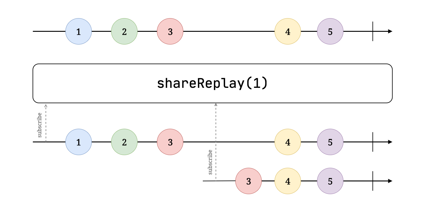 ShareReplay Marble diagram